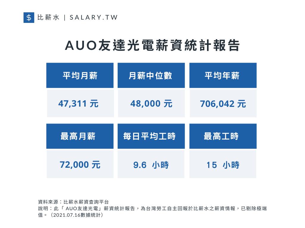 友達光電平均月薪、月薪中位數、平均年薪以及工時(資料來源/比薪水)