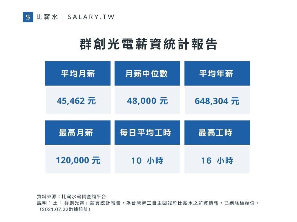 群創光電平均月薪、月薪中位數、平均年薪以及工時(資料來源/比薪水)