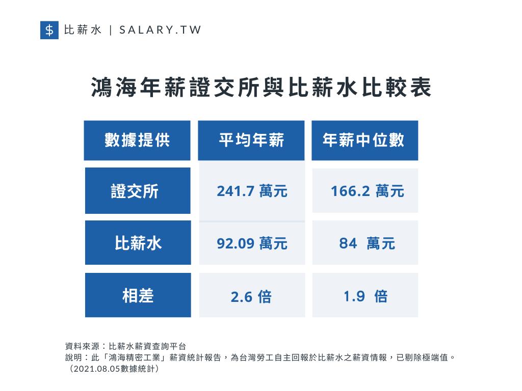 鴻海年薪:證交所與比薪水比較。(圖片來源/比薪水)