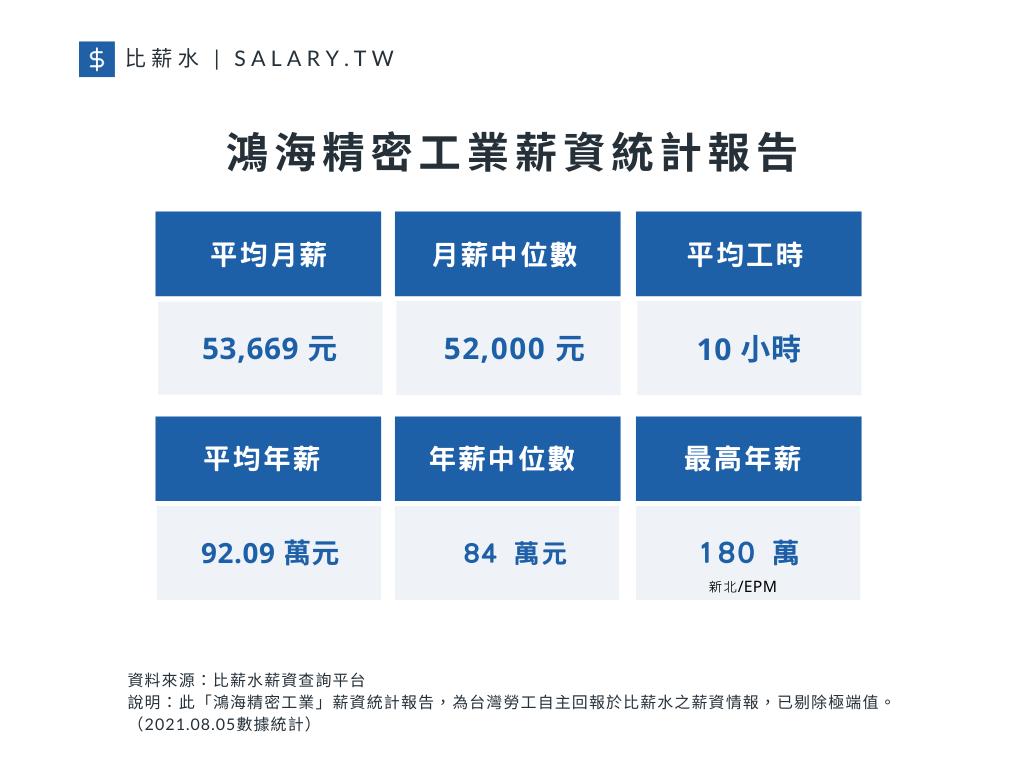 鴻海精密工業薪資統計報告。(圖片來源/比薪水)
